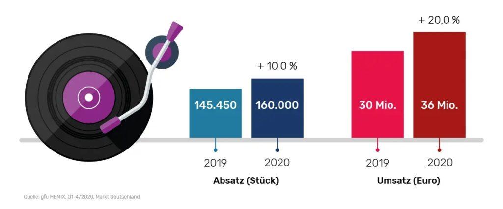 Steigende Absatzzahlen bei Plattenspielern 2020 © gfu HEMIX , Q1–Q4 2020, Markt Deutschland